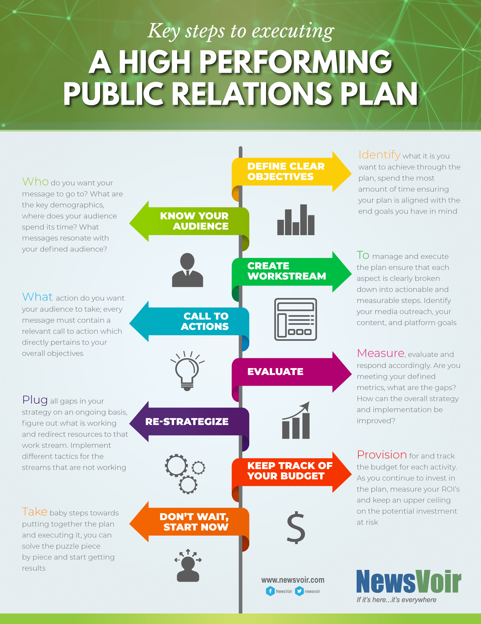 Watch How to Evaluate a PR Plan video