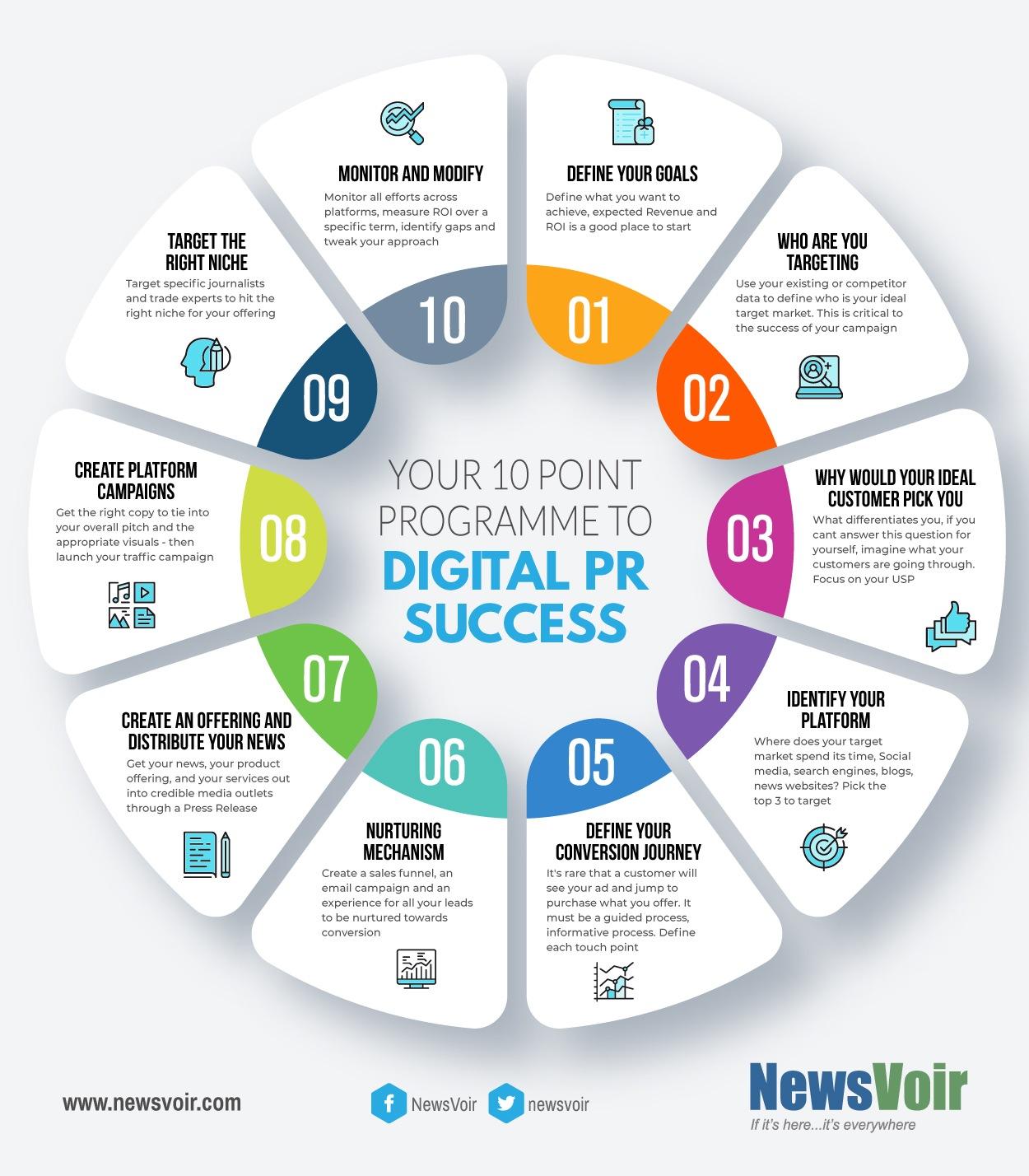 digital pr success 10 points
