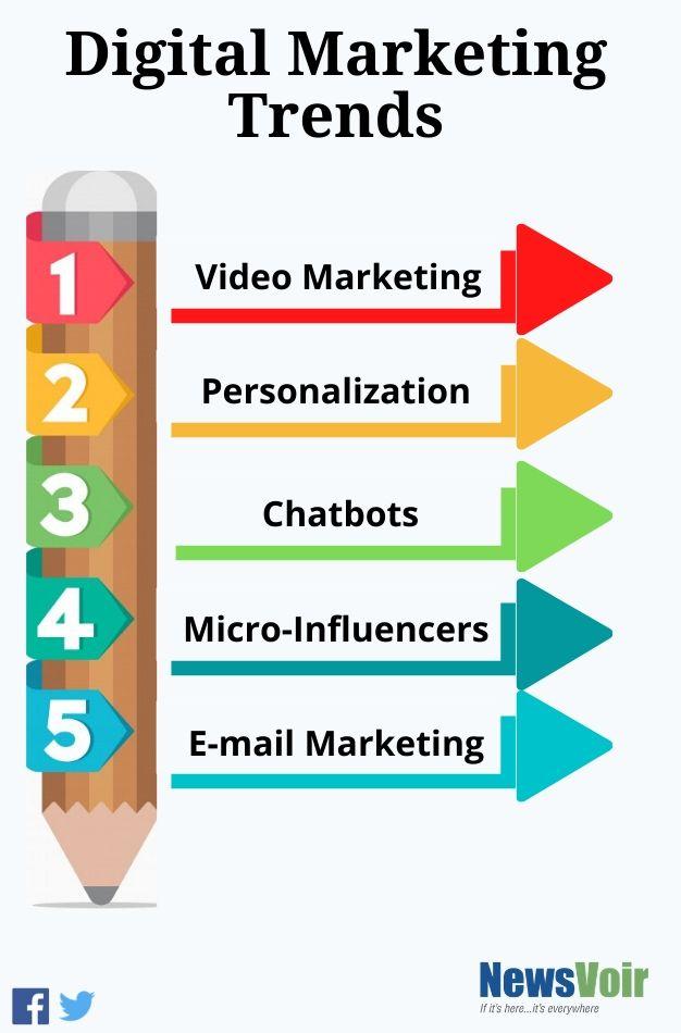 top 10 digital marketing trends in 2020