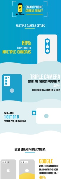 Mr. Phone - Infographics on How Indian Millennial's are Using Smartphone Cameras