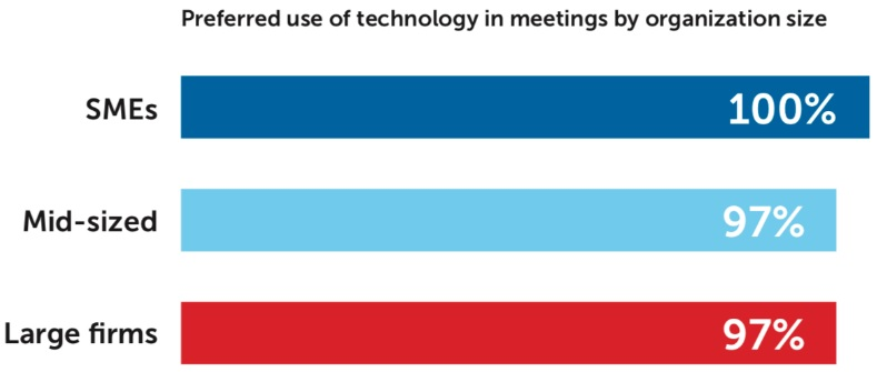 Preferred use of Technology in meetings by Organization Size