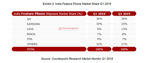 India Feature Phone market