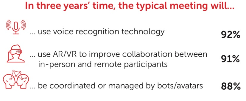 Technology Expected to be used in typical meetings in three years' time