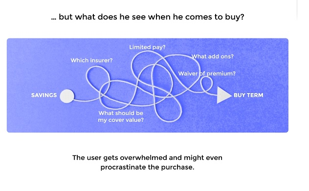 The Usual Complex User Journey while buying Term Insurance